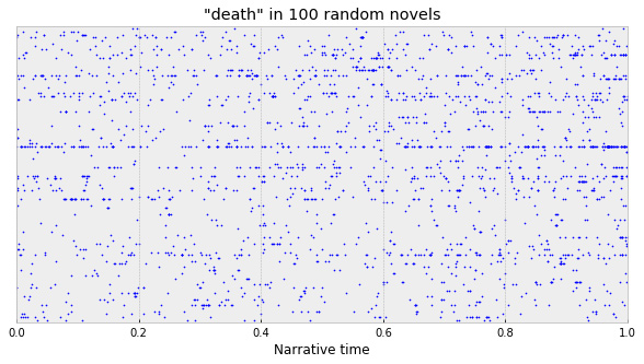 "The word ""death"" in 100 random novels"