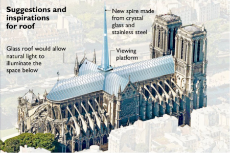 The Threat after the Fire: The Restoration of the Notre-Dame
